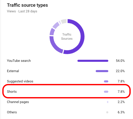 Youtube Shorts Analytic